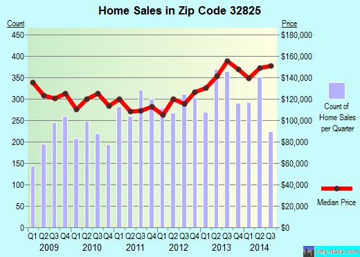 Zip code 32825 (Alafaya, Florida) real estate house value trends