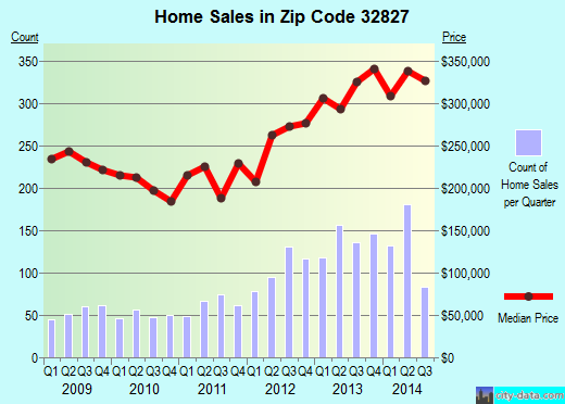 Zip code 32827 (Orlando, Florida) real estate house value trends