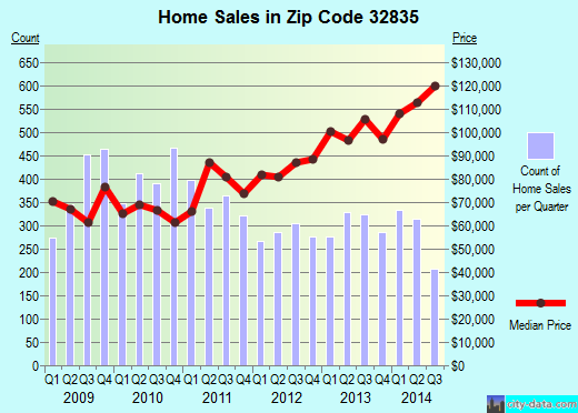 Zip code 32835 (Orlando, Florida) real estate house value trends