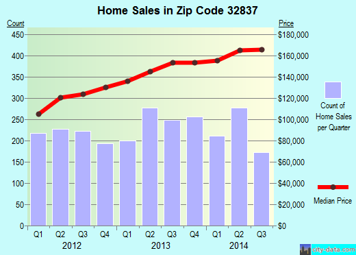 Zip code 32837 (Hunters Creek, Florida) real estate house value trends
