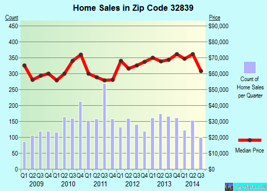 Zip code 32839 (Orlando, Florida) real estate house value trends