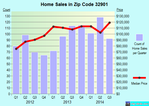 Zip code 32901 (Melbourne, Florida) real estate house value trends