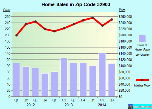 Zip code 32903 (Indialantic, FL) real estate house value trends