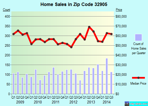 Zip code 32905 (Palm Bay, Florida) real estate house value trends