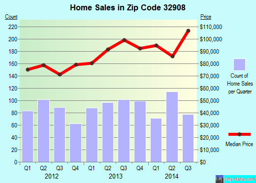 Zip code 32908 (Palm Bay, Florida) real estate house value trends