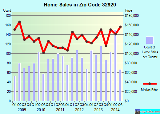 Zip code 32920 (Cape Canaveral, FL) real estate house value trends