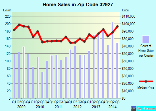 Zip code 32927 (Cocoa, FL) real estate house value trends