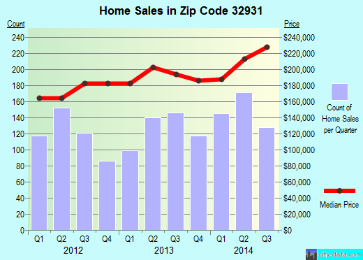 Zip code 32931 (Cocoa Beach, Florida) real estate house value trends