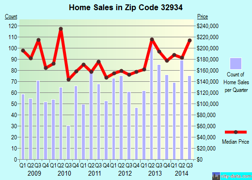 Zip code 32934 (Melbourne, Florida) real estate house value trends