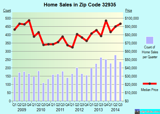 Zip code 32935 (Melbourne, FL) real estate house value trends