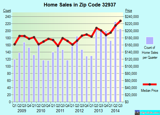 Zip code 32937 (Indian Harbour Beach, FL) real estate house value trends