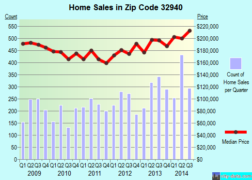 Zip code 32940 (Melbourne, FL) real estate house value trends