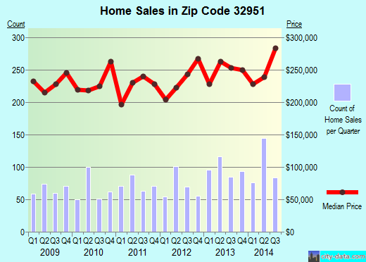 Zip code 32951 (Melbourne Beach, Florida) real estate house value trends
