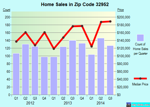 Zip code 32952 (Merritt Island, FL) real estate house value trends