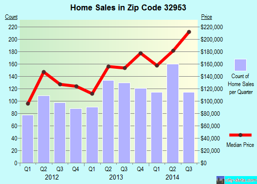Zip code 32953 (Merritt Island, Florida) real estate house value trends