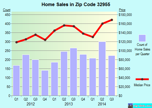Zip code 32955 (Rockledge, FL) real estate house value trends