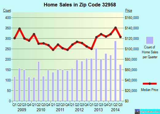 Zip code 32958 (Sebastian, Florida) real estate house value trends