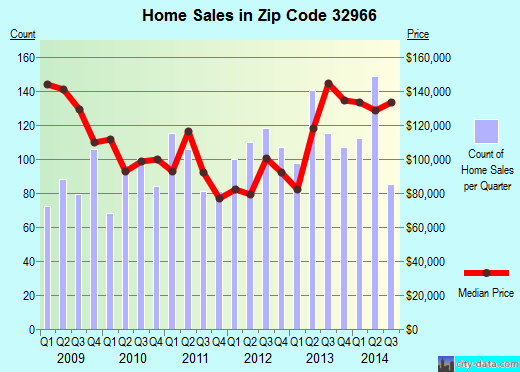 Zip code 32966 (Fellsmere, Florida) real estate house value trends