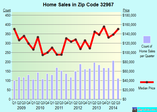 Zip code 32967 (Winter Beach, Florida) real estate house value trends