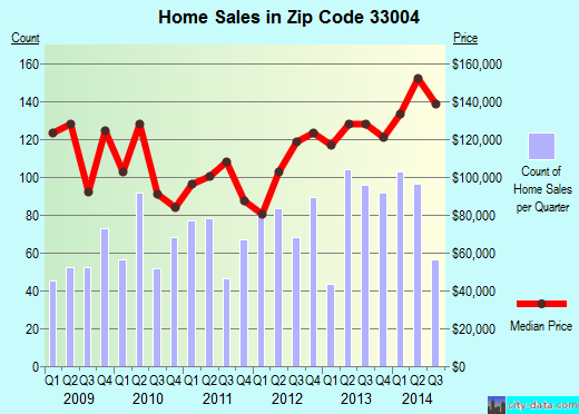 Zip code 33004 (Hollywood, Florida) real estate house value trends