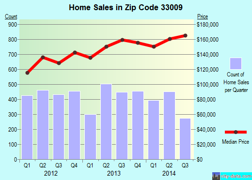 Zip code 33009 (Hallandale, FL) real estate house value trends