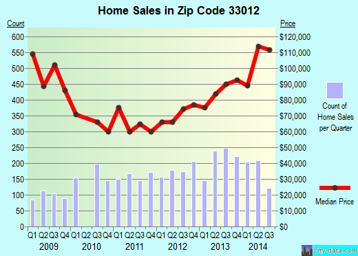 Zip code 33012 (Hialeah, Florida) real estate house value trends