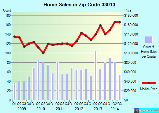 Zip code 33013 (Hialeah, Florida) real estate house value trends