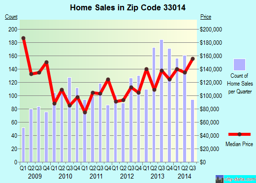 Zip code 33014 (Miami Lakes, Florida) real estate house value trends