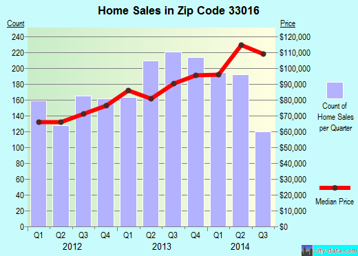 Zip code 33016 (Miami Lakes, Florida) real estate house value trends