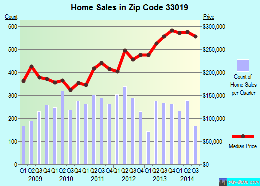 Zip code 33019 (Hollywood, FL) real estate house value trends