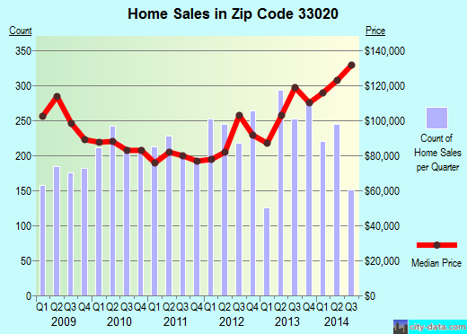 Zip code 33020 (Hollywood, FL) real estate house value trends