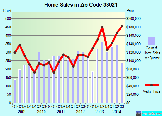 Zip code 33021 (Hollywood, FL) real estate house value trends