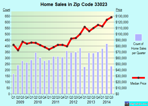 Zip code 33023 (Hollywood, FL) real estate house value trends