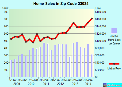 Zip code 33024 (Hollywood, FL) real estate house value trends