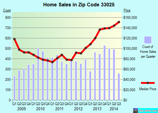 Zip code 33025 (Hollywood, FL) real estate house value trends