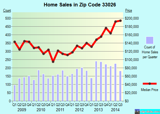 Zip code 33026 (Hollywood, FL) real estate house value trends