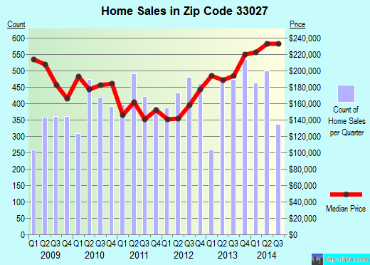 Zip code 33027 (Hollywood, FL) real estate house value trends