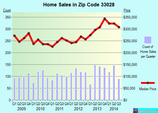 Zip code 33028 (Hollywood, FL) real estate house value trends