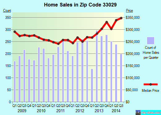 Zip code 33029 (Hollywood, FL) real estate house value trends