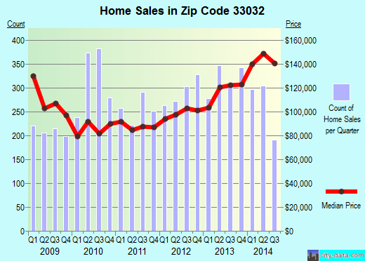 Zip code 33032 (Princeton, Florida) real estate house value trends