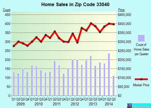 Zip code 33040 (Key West, Florida) real estate house value trends