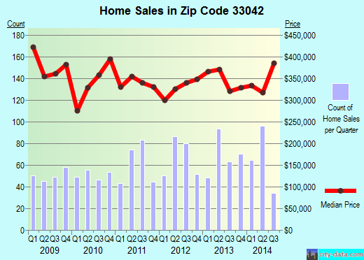 Zip code 33042 (Cudjoe Key, Florida) real estate house value trends