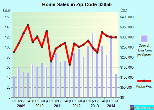 Zip code 33050 (Marathon, Florida) real estate house value trends