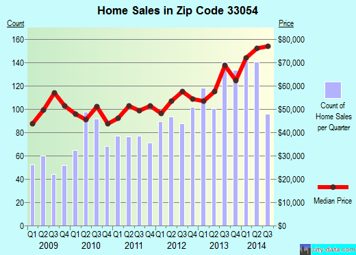 Zip code 33054 (Opa-locka, Florida) real estate house value trends