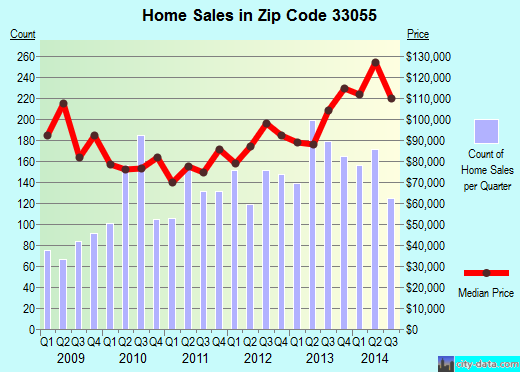 Zip code 33055 (, Florida) real estate house value trends