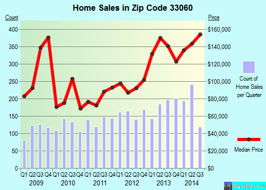 Zip code 33060 (Pompano Beach, FL) real estate house value trends