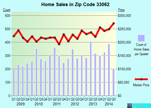 Zip code 33062 (Pompano Beach, Florida) real estate house value trends