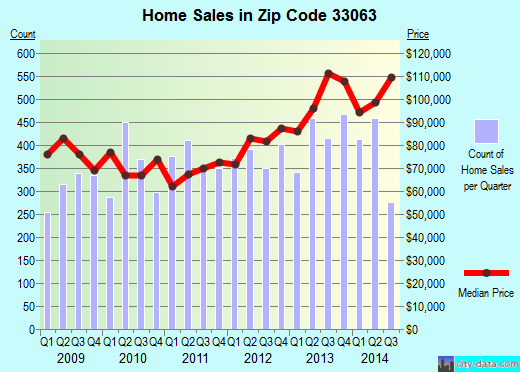 Zip code 33063 (Margate, Florida) real estate house value trends