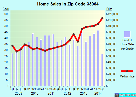 Zip code 33064 (Pompano Beach, Florida) real estate house value trends