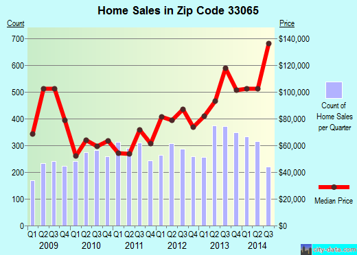 Zip code 33065 (CORAL SPRINGS, Florida) real estate house value trends